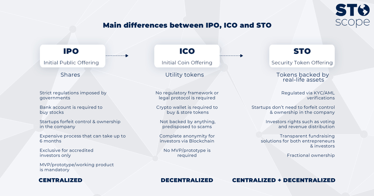 The Smartest Ones Chose Sto Security Token Offering An Investment Model That Combines Unique Aspects Of Ico With Best Features Ipo